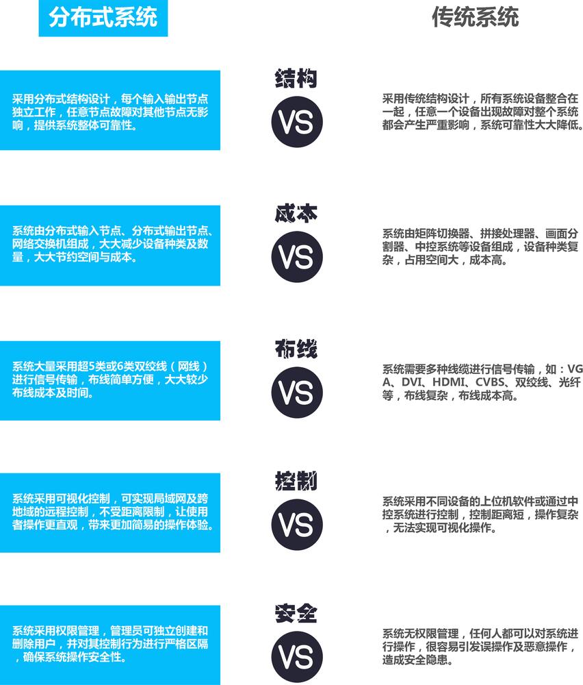 武汉4K分布式坐席管控平台