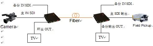 HD-SDI/SDI高标清视频光端机应用解决方案
