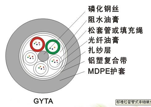 GYTA 标准松套管式非铠装光缆