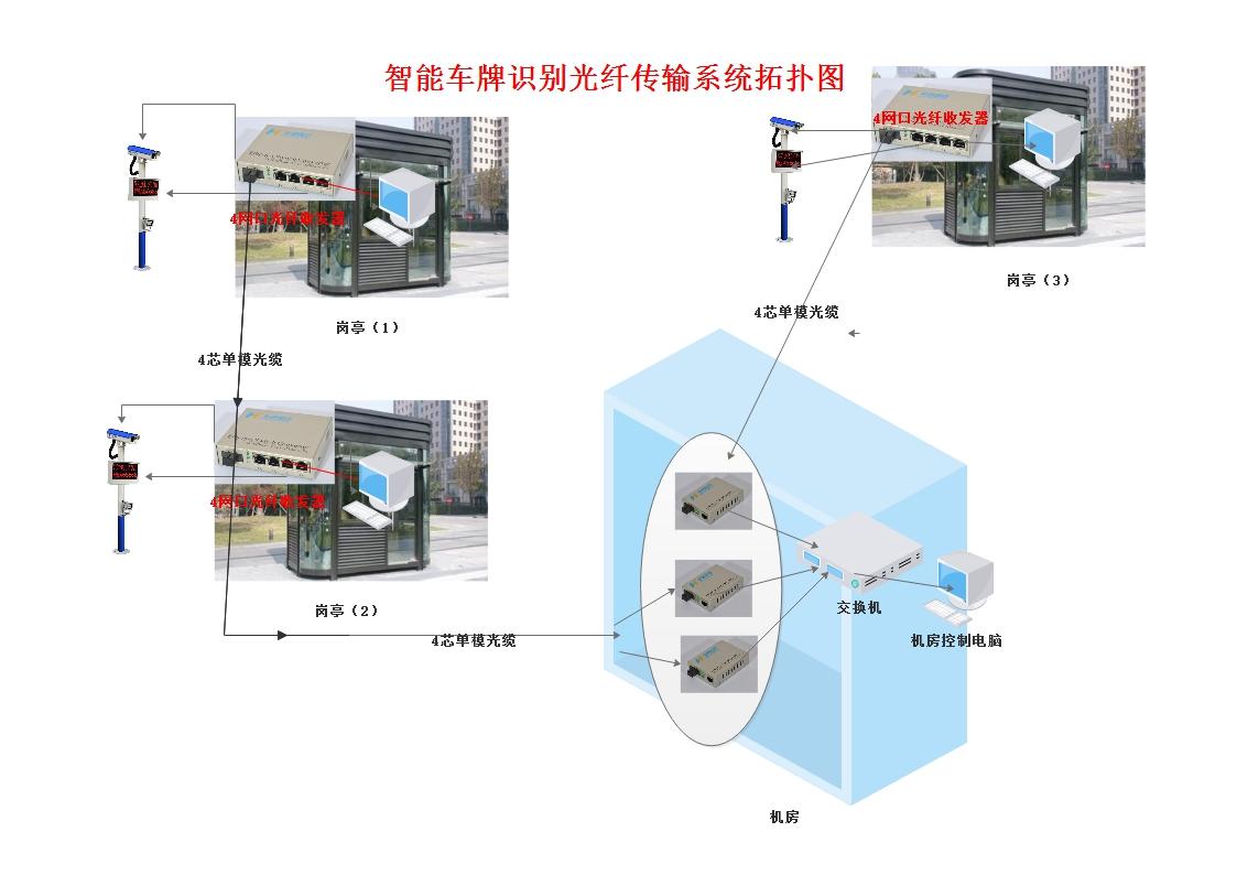 智能车牌识别光纤传输系统.jpg