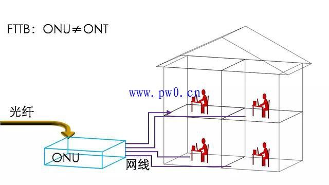 光纤传输网络ONU和ONT的区别