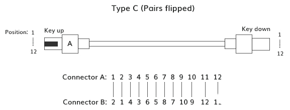 详谈MPO/MTP光纤跳线的芯数、公母头和极性分类