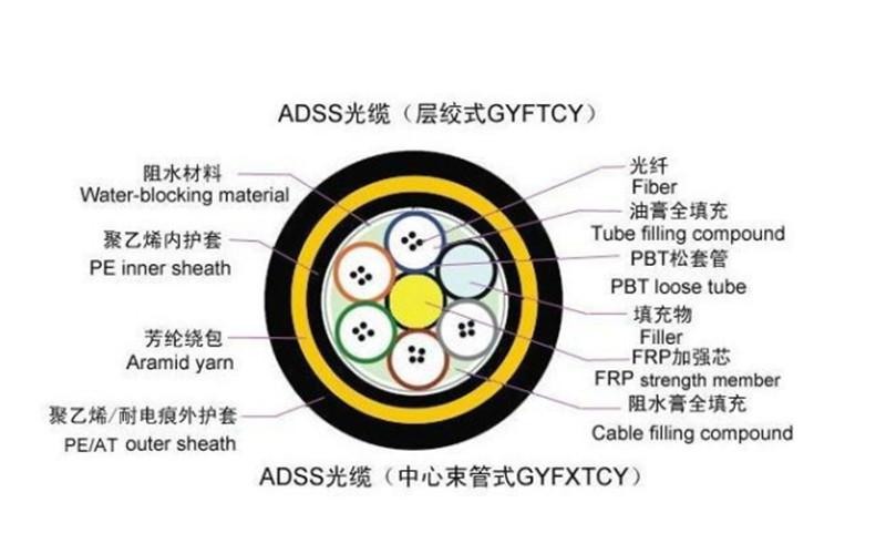 武汉ADSS光缆